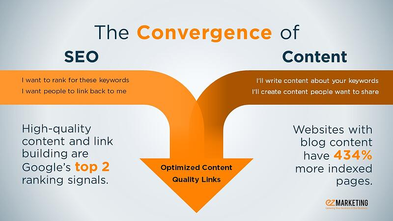 Convergence of SEO & Content