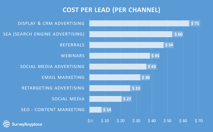 Cost-per-lead-Survey-Anyplace