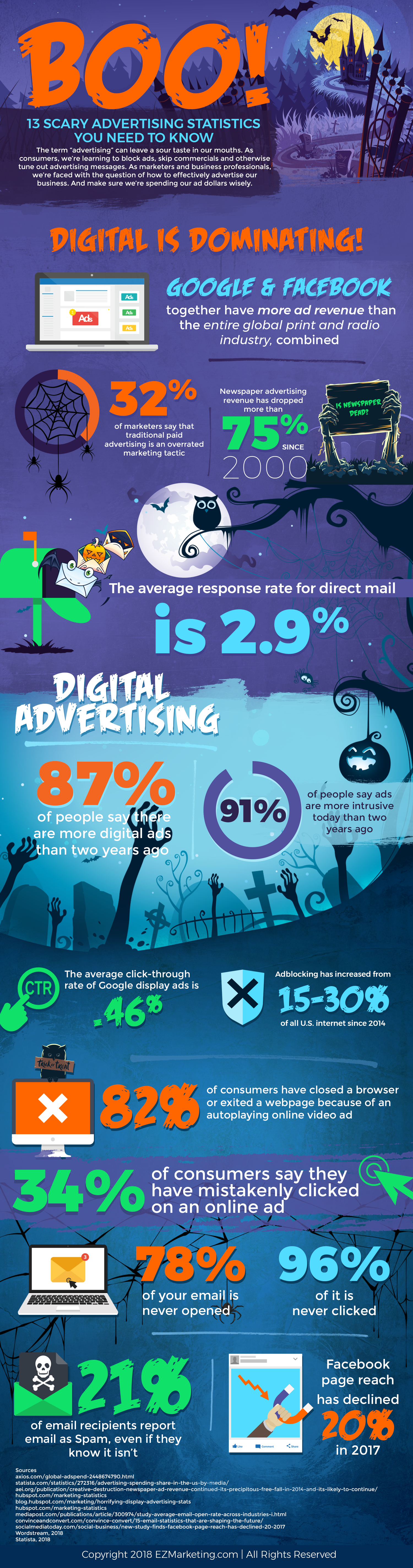 Scary Advertising Statistics Infographic