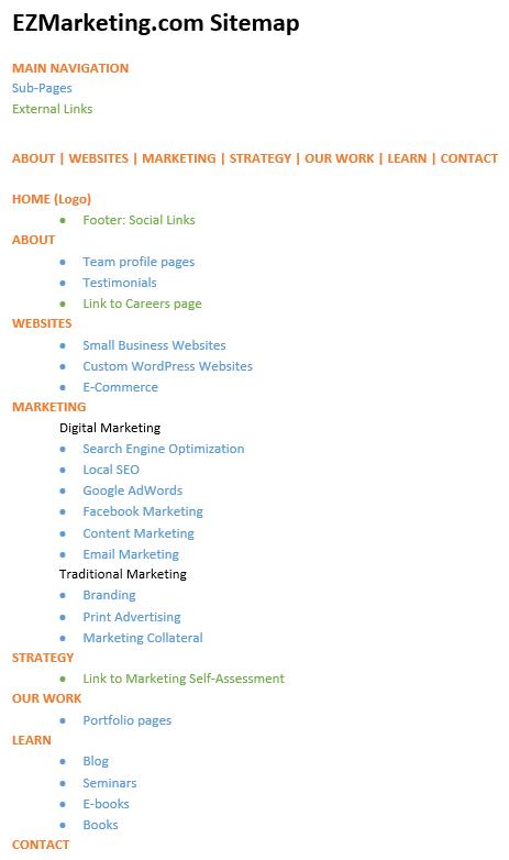 EZmarketing.com Sitemap