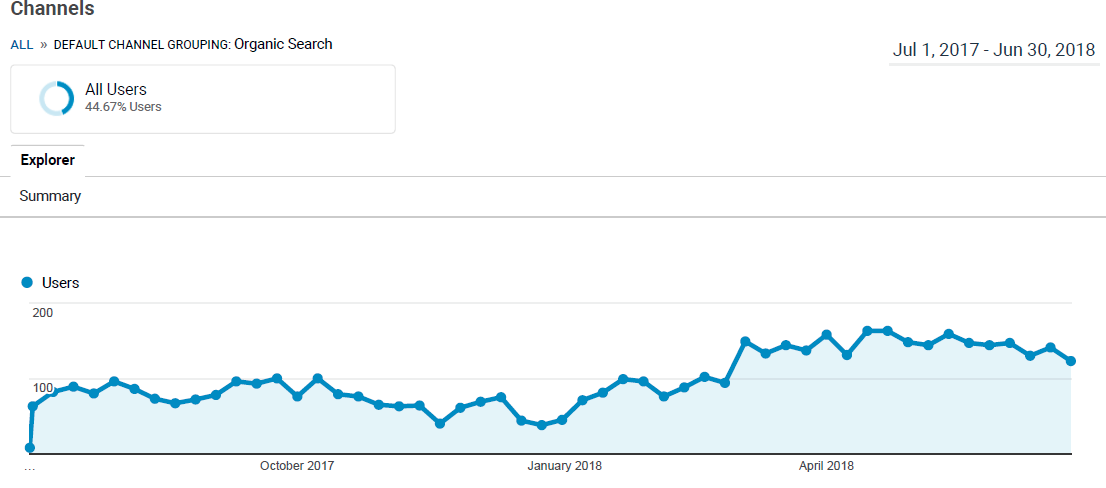 Google Analytics Organic Traffic