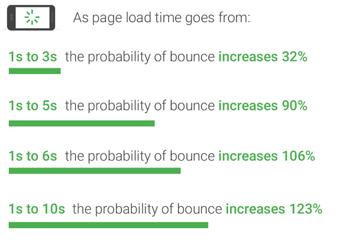 Google-page-load-speed