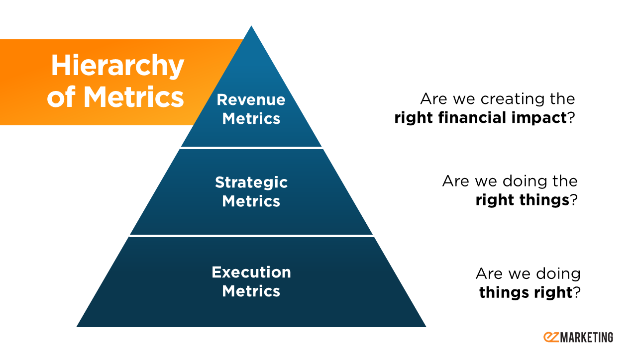 Hierarchy of Metrics-1