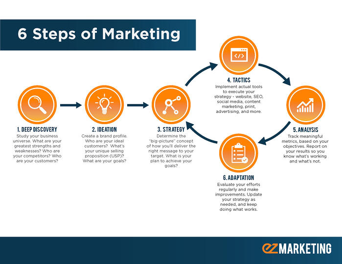 6 steps of marketing process