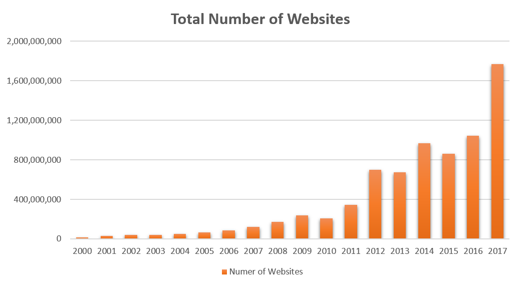 Number of Websites 2000-2017