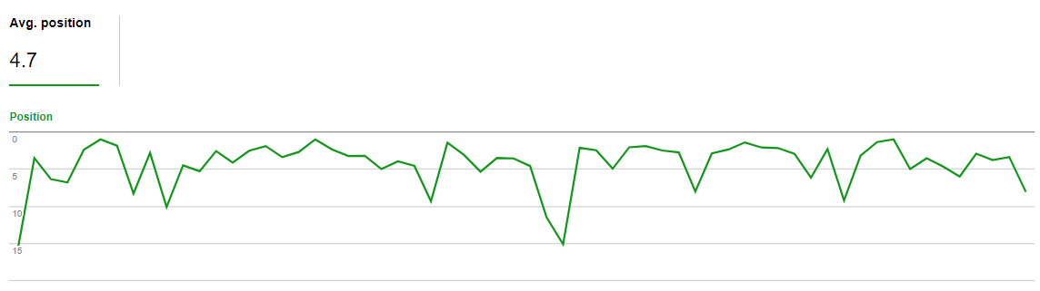 Search Console ranking fluctuation