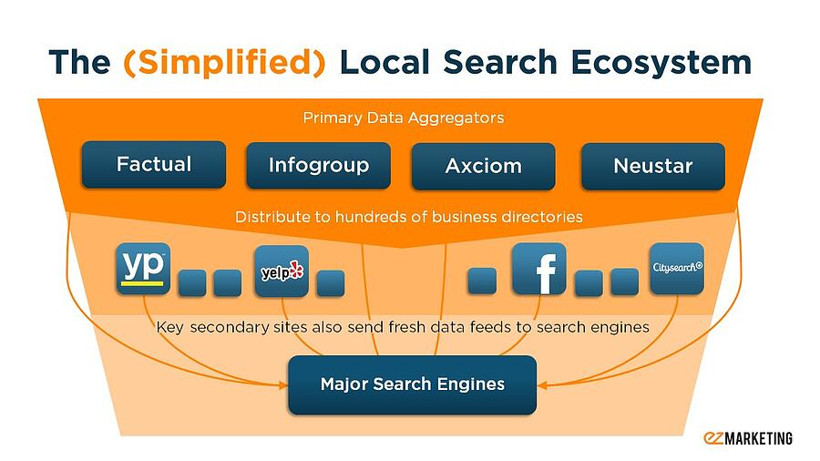 Simplified Local Search Ecosystem
