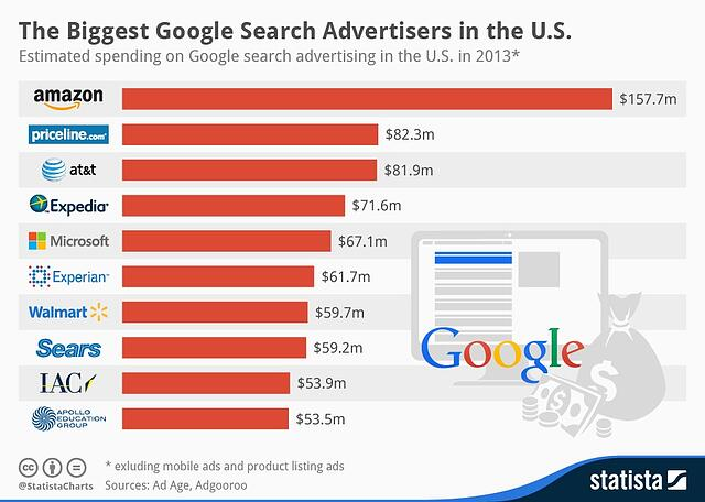 Statista_Top_10_Google_search_advertisers.jpg