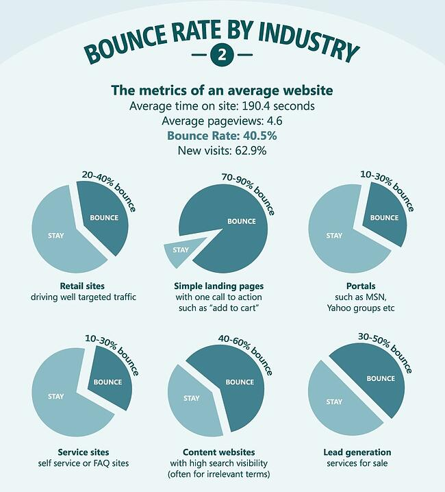 bounce-rate-by-industry