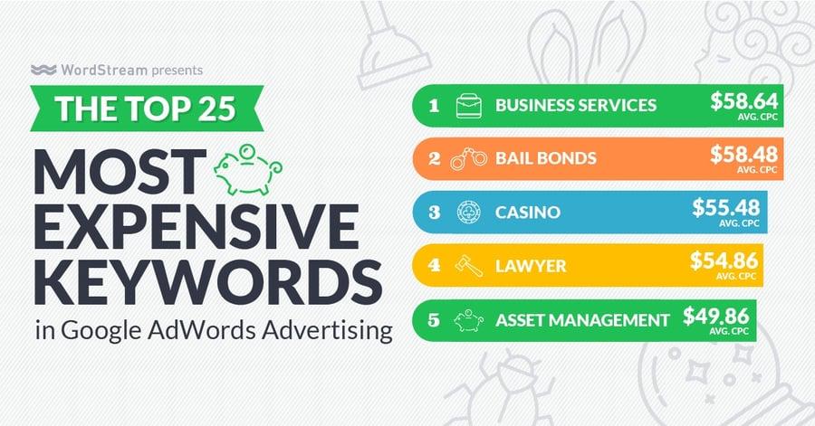 top-5-most-expensive-keywords.jpg