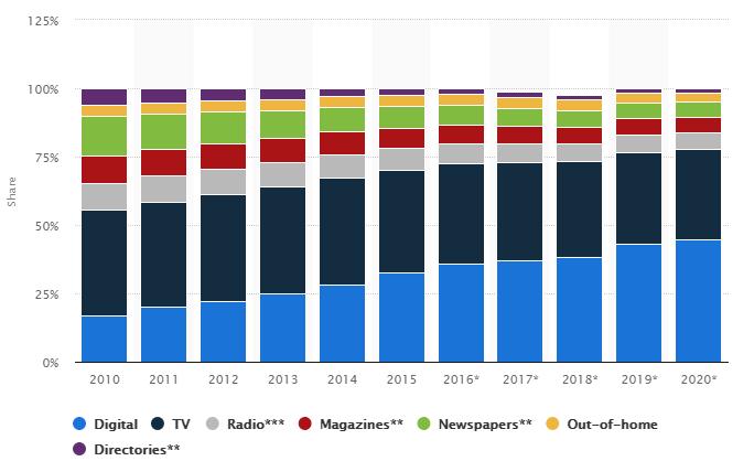 Statista Advertising Spend in US 2010-2020