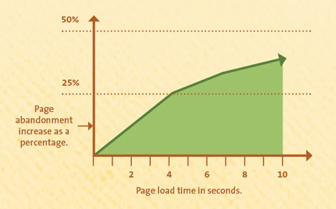 website load time abandon rate