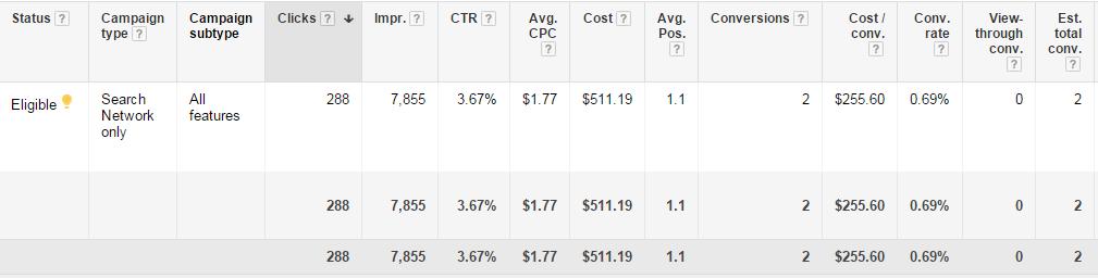 adwords profits impressions and clicks