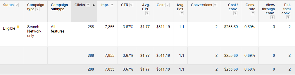 adwords profits impressions and clicks