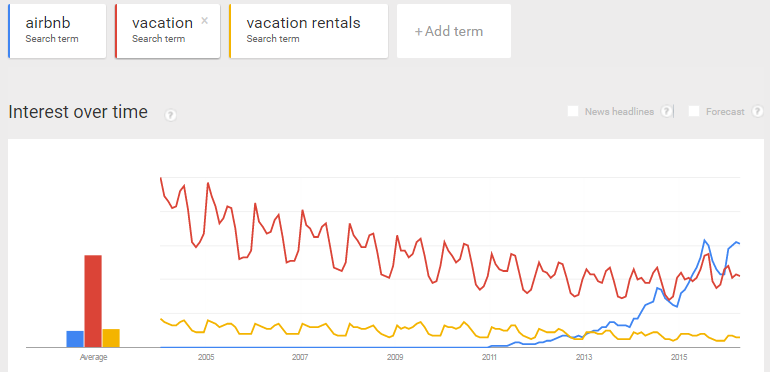 airbnb trends