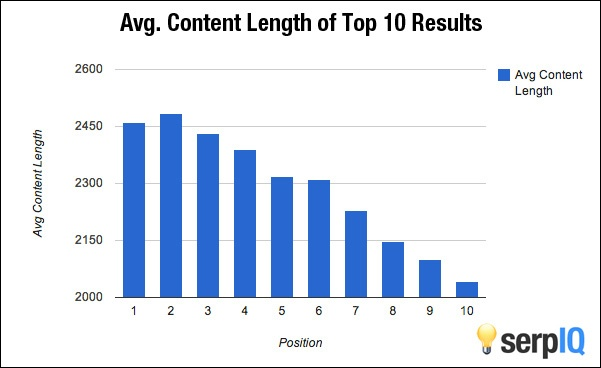 avg length of content on 1st page