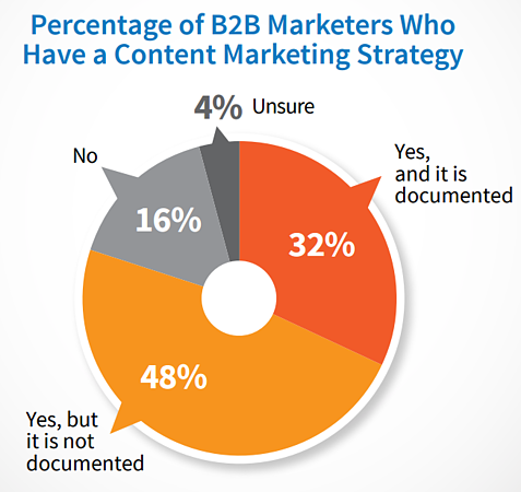 b2b documented marketing strategy