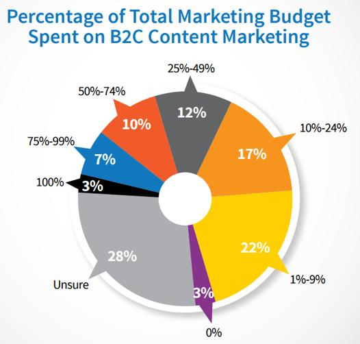 b2c content marketing budget