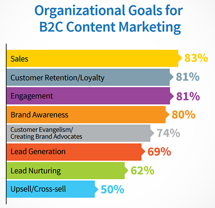 b2c content marketing goals