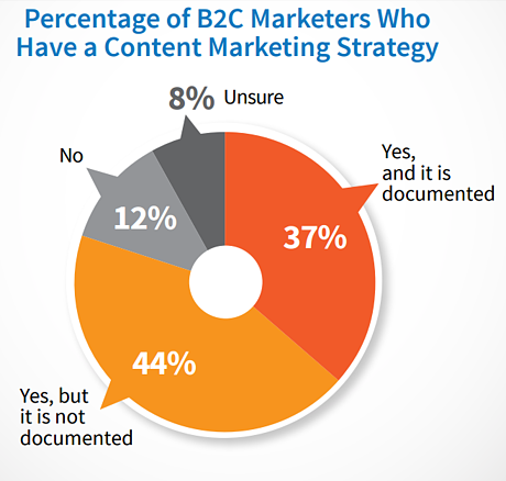 b2c documented content strategy