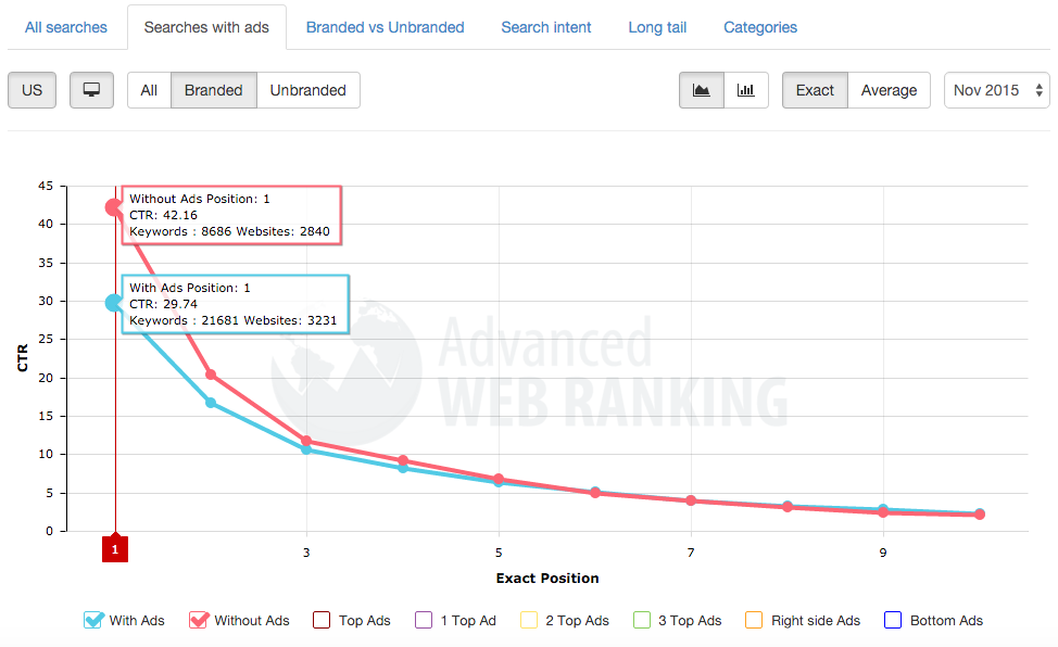 branded searches with or without ads ctr