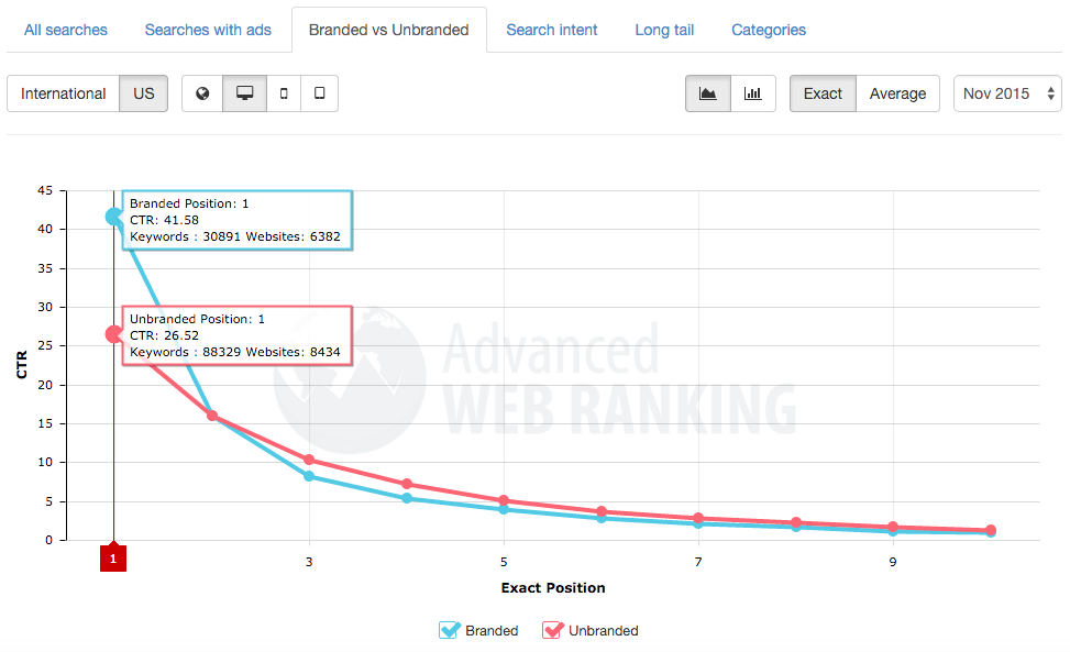 branded vs unbranded searches ctr on desktop