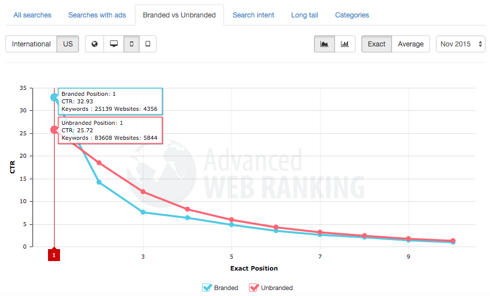 branded vs unbranded searches ctr on mobile
