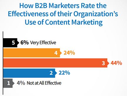 cmi b2b content marketing effectiveness