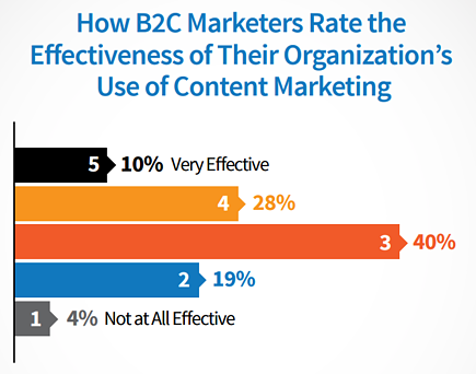 cmi b2c content marketing effectiveness
