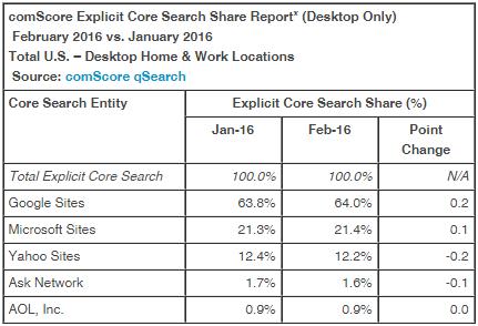 comscore desktop search engine market share