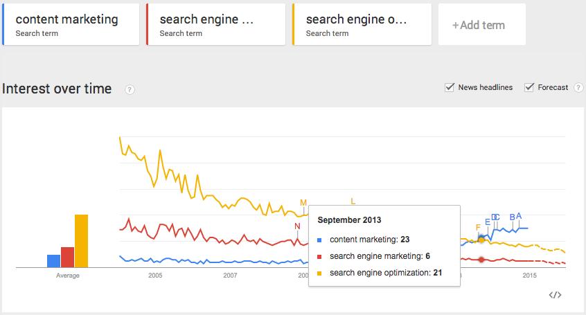 content marketing vs sem vs seo