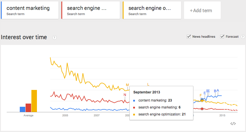 content marketing vs sem vs seo