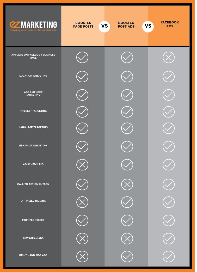 facebook ads and boosted posts comparison chart