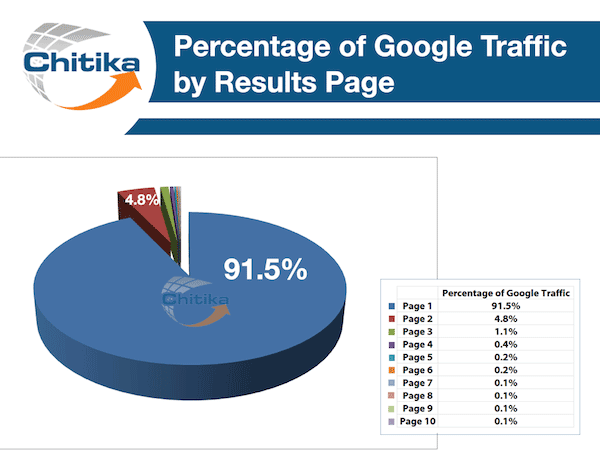 google-traffic-by-page-results
