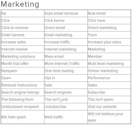 marketing spam triggers