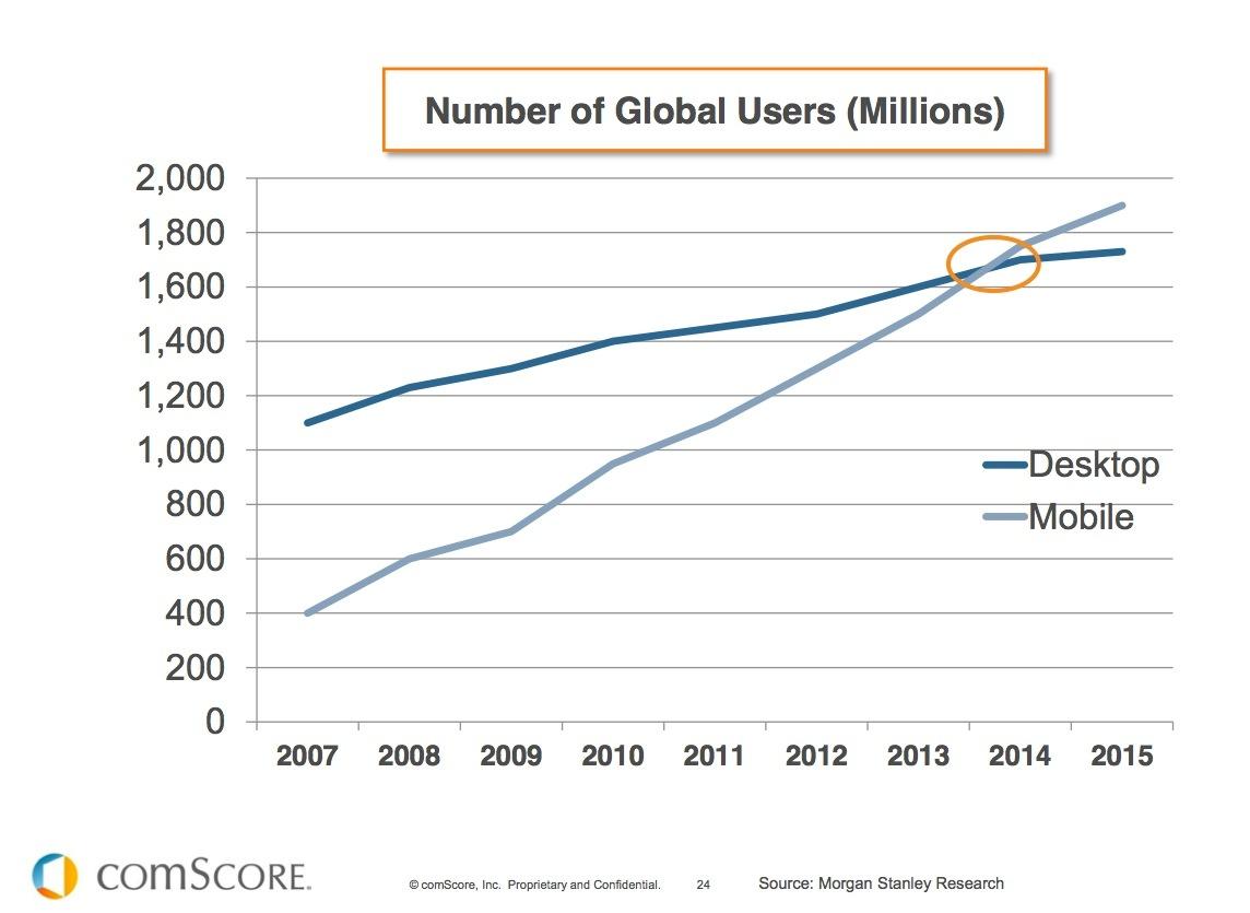 mobile overtakes desktop