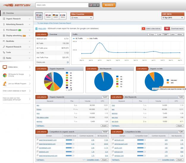 moz.com SEMrush s main report for domain