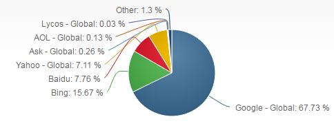 netmarketshare search engine market share