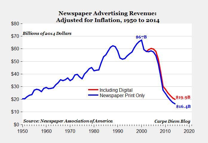 Newspaper Ad Revenue 1950-2014