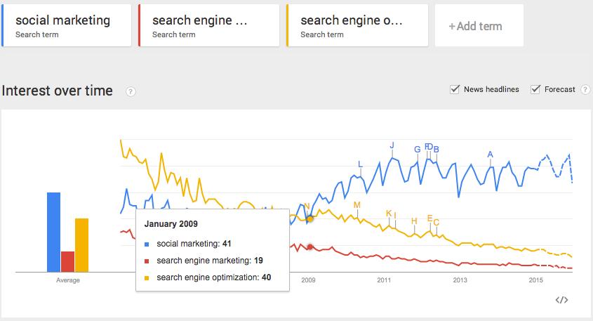social marketing vs seo vs sem