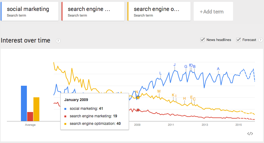 social marketing vs seo vs sem