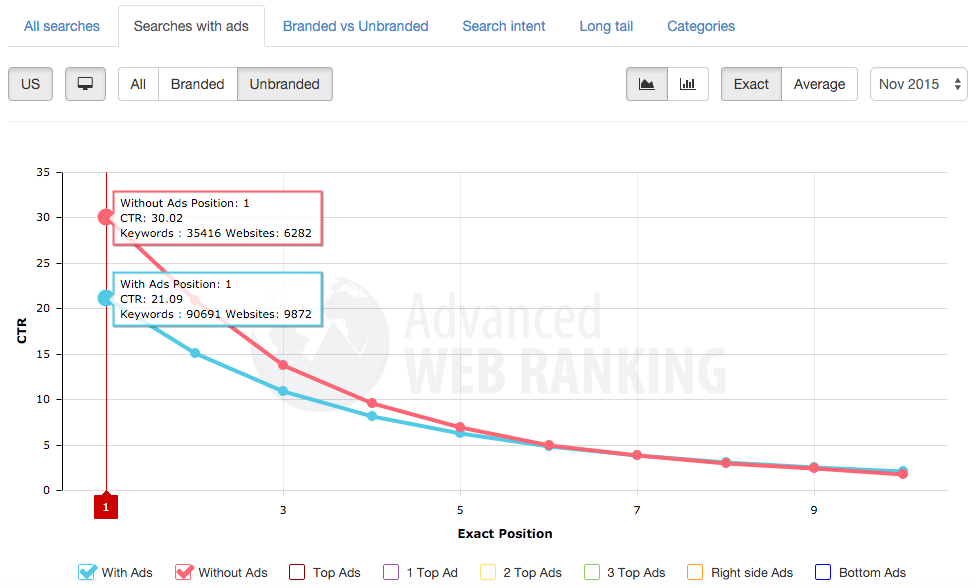 unbranded searches with or without ads ctr