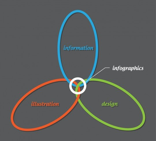 Information, Illustration & Design
