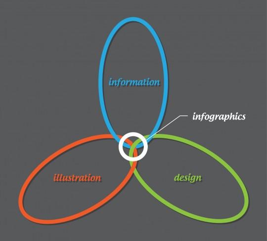 Information, Illustration & Design
