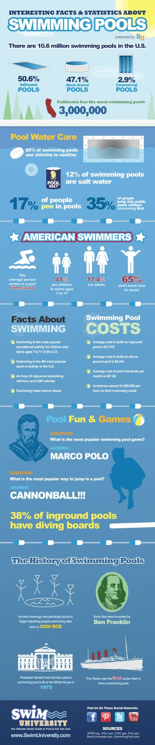 Interesting Facts & Statistics About Swimming Pools